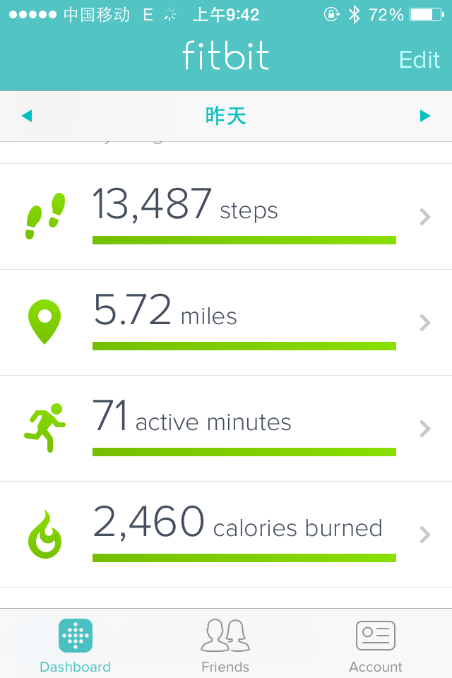 The dashboard of my fitbit showing a typical day in china. I not only meet my step goal but my calories and active minutes goals as well.